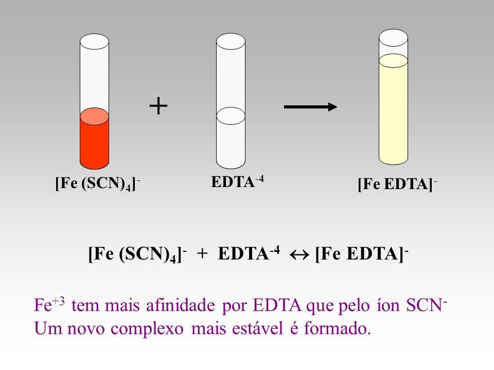 + [Fe (SCN)4]- + EDTA-4  [Fe EDTA]-